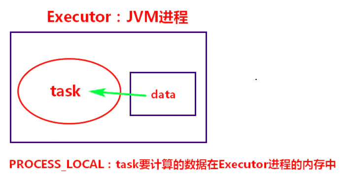 Spark性能调优03-数据本地化调优