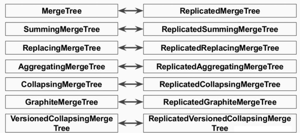 clickhouse分布式表实践和原理