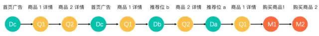 DataYiee系统-归因分析(Attribution Analysis)模型解析