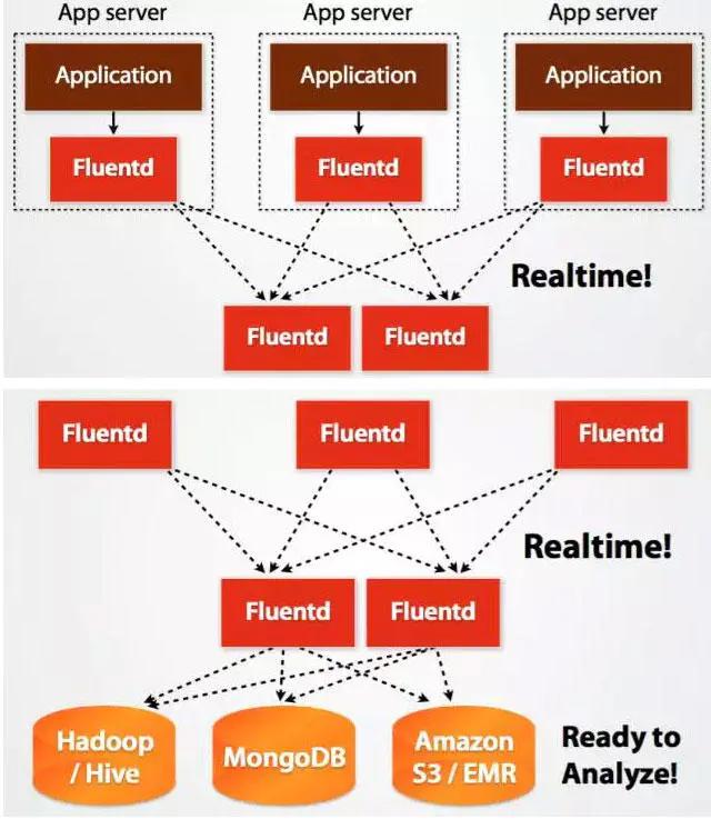 技术选型!六个大数据采集工具架构对比