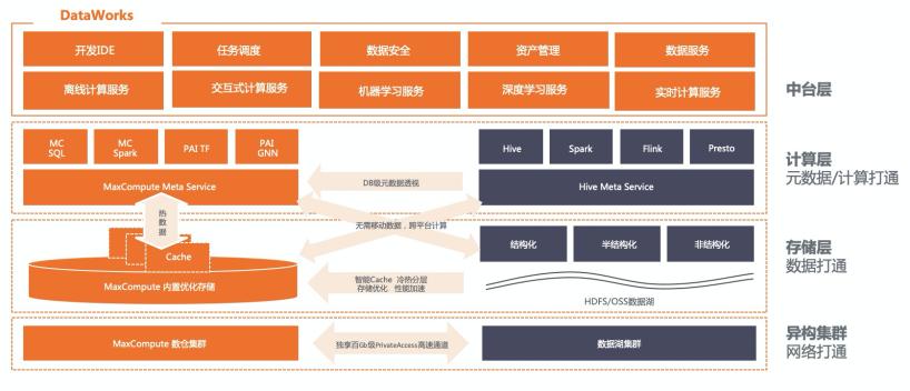 数据湖 VS 数据仓库之争?阿里提出大数据架构新概念:湖仓一体