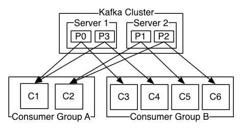 面试官问:kafka中生产者是如何把消息投递到哪个分区的?消费者又是怎么选择分区的?
