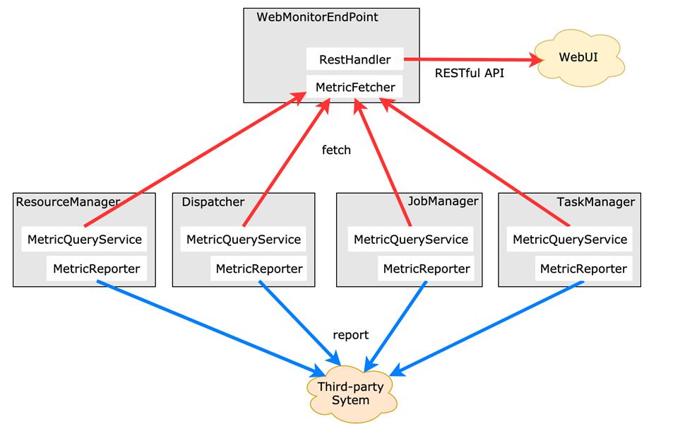 Apache Flink 进阶教程(八):详解 Metrics 原理与实战