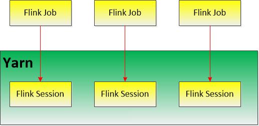 Flink on yarn部署及任务提交