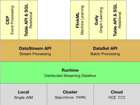 Apache Flink 进阶教程(一):Runtime 核心机制剖析