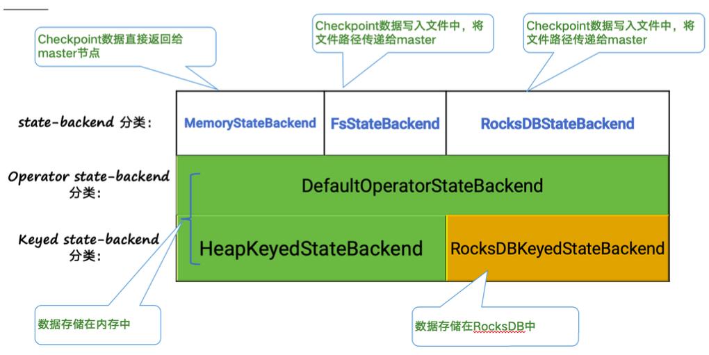 Apache Flink 进阶教程(三):Checkpoint 的应用实践