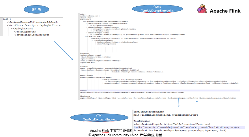 Apache Flink 进阶教程(六):Flink 作业执行深度解析