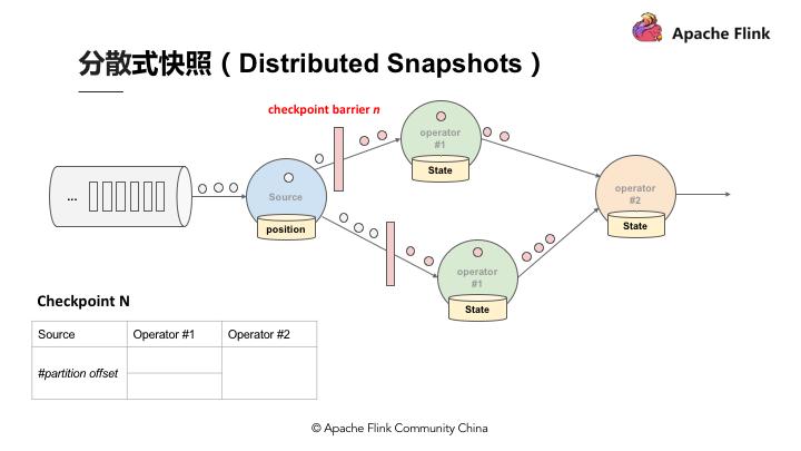 Apache Flink 零基础入门(一&二):基础概念解析
