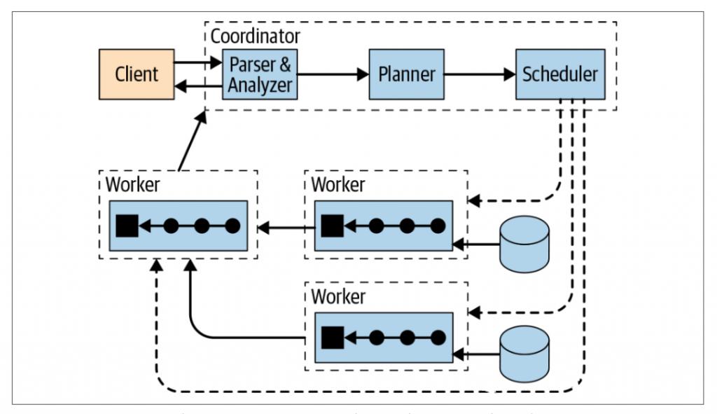 Presto在大数据领域的实践和探索