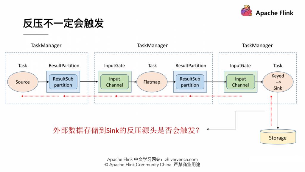 Apache Flink 进阶教程(七):网络流控及反压剖析
