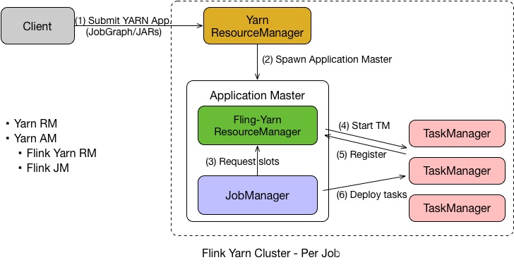 Apache Flink 进阶教程(四):Flink on Yarn/K8s 原理剖析及实践