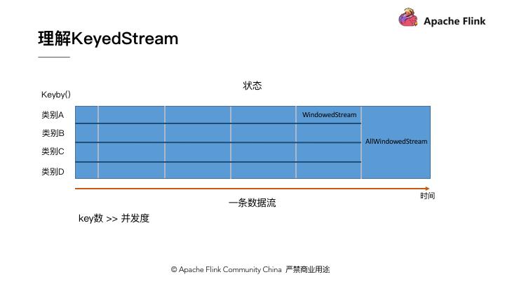 Apache Flink 零基础入门(四):DataStream API 编程