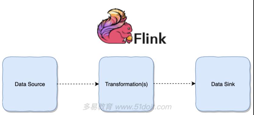 """3.Flink编程快速上手"""""""