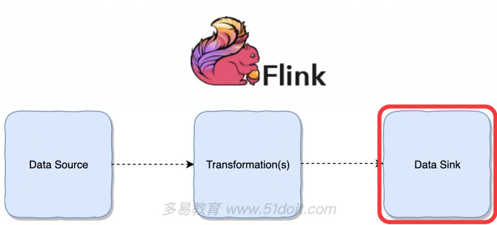 "6.Flink的常用Sink"""