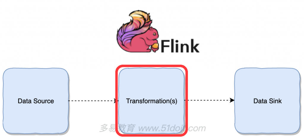 9.Flink的Transformation(三)""