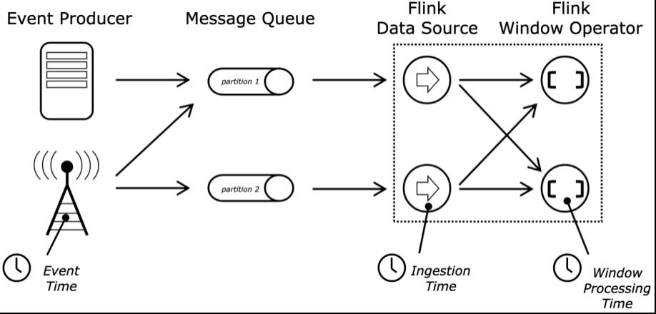 "0.Flink的窗口和时间类型"""